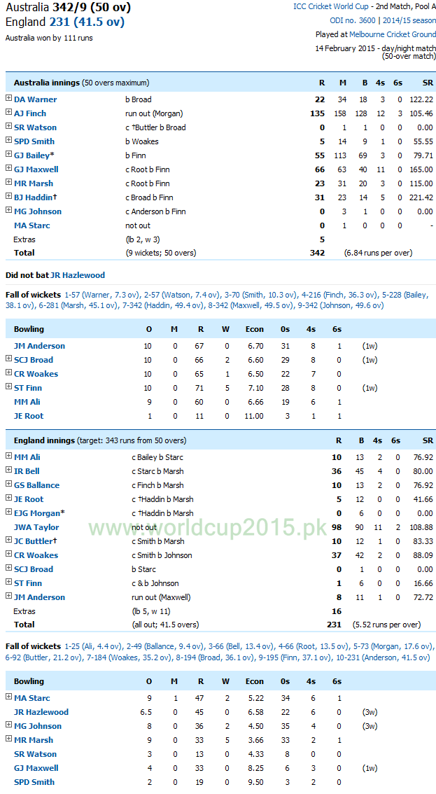 Eng Vs Ind >> ENG vs AUS Live Scorecard World Cup 2015 England vs ...